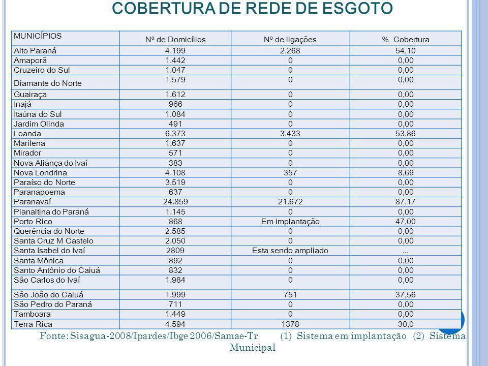 COBERTURA DE REDE DE ESGOTO