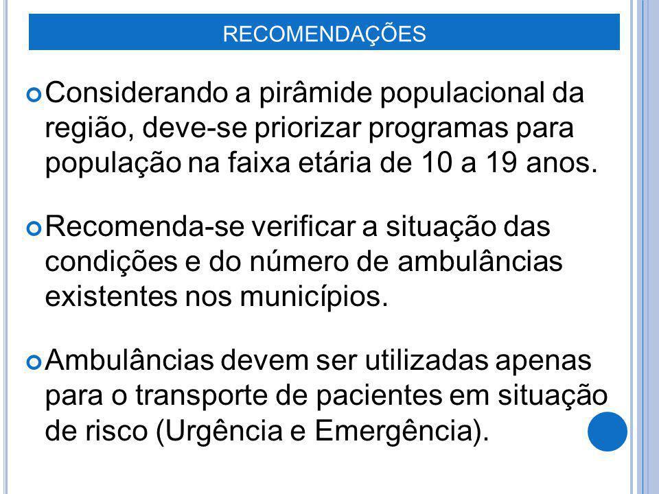 RECOMENDAÇÕES Considerando a pirâmide populacional da região, deve-se priorizar programas para população na faixa etária de 10 a 19 anos.