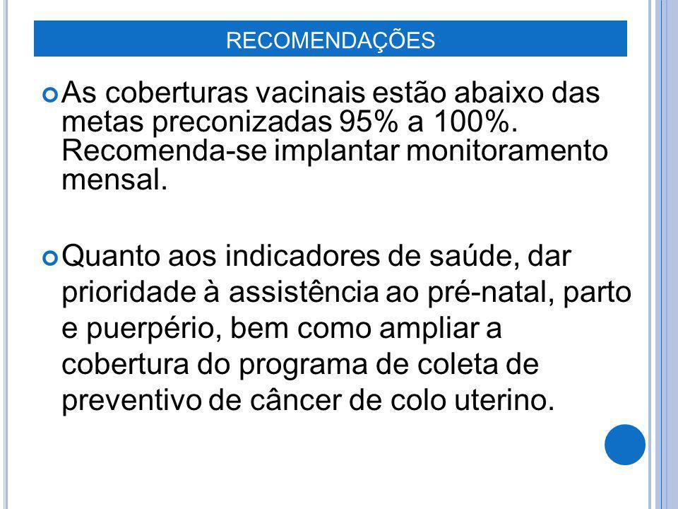 RECOMENDAÇÕES As coberturas vacinais estão abaixo das metas preconizadas 95% a 100%. Recomenda- se implantar monitoramento mensal.