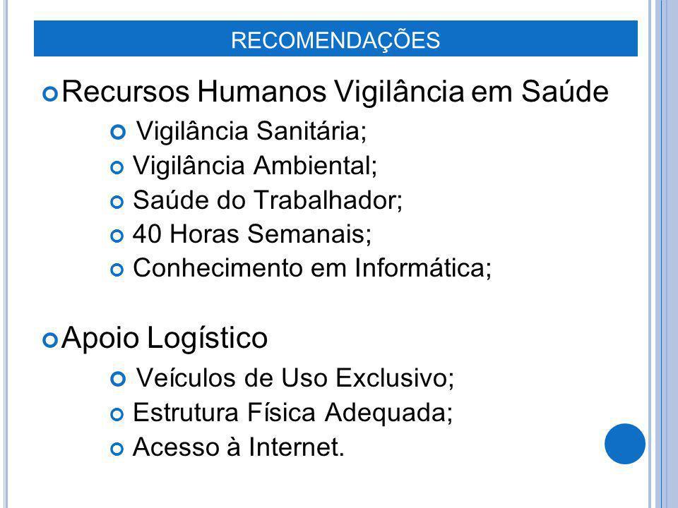 Recursos Humanos Vigilância em Saúde Vigilância Sanitária;