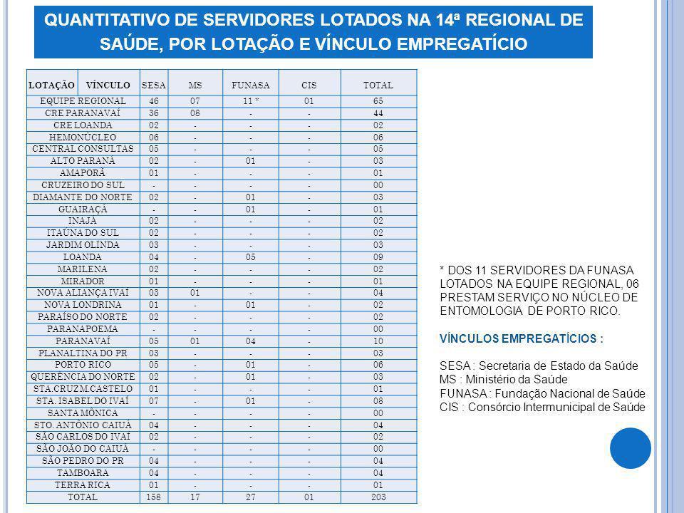 QUANTITATIVO DE SERVIDORES LOTADOS NA 14ª REGIONAL DE SAÚDE, POR LOTAÇÃO E VÍNCULO EMPREGATÍCIO