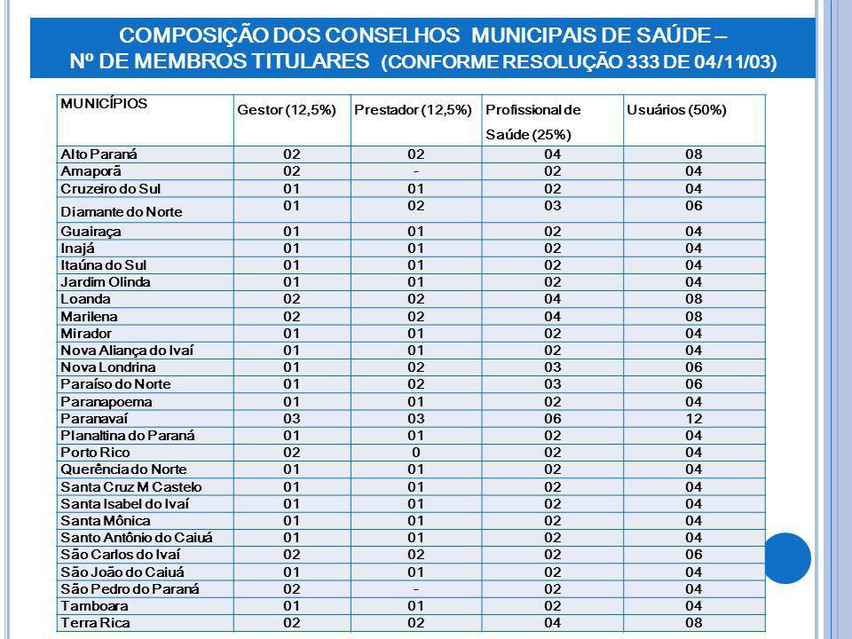 COMPOSIÇÃO DOS CONSELHOS MUNICIPAIS DE SAÚDE – Nº DE MEMBROS TITULARES (CONFORME RESOLUÇÃO 333 DE 04/11/03)