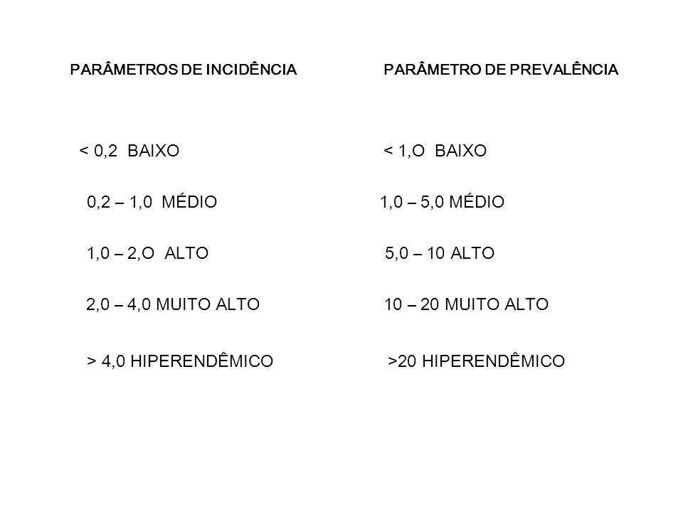 2,0 – 4,0 MUITO ALTO 10 – 20 MUITO ALTO