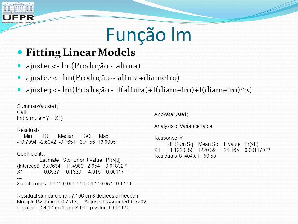 Função lm Fitting Linear Models ajuste1 <- lm(Produção ~ altura)