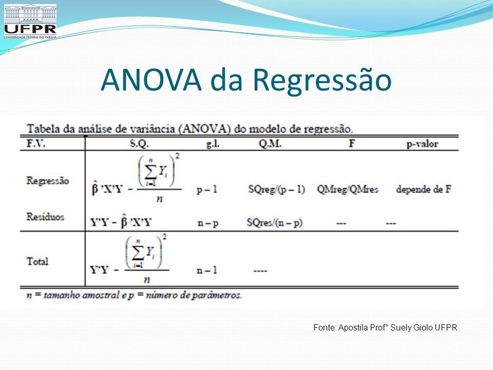 ANOVA da Regressão Fonte: Apostila Prof° Suely Giolo UFPR