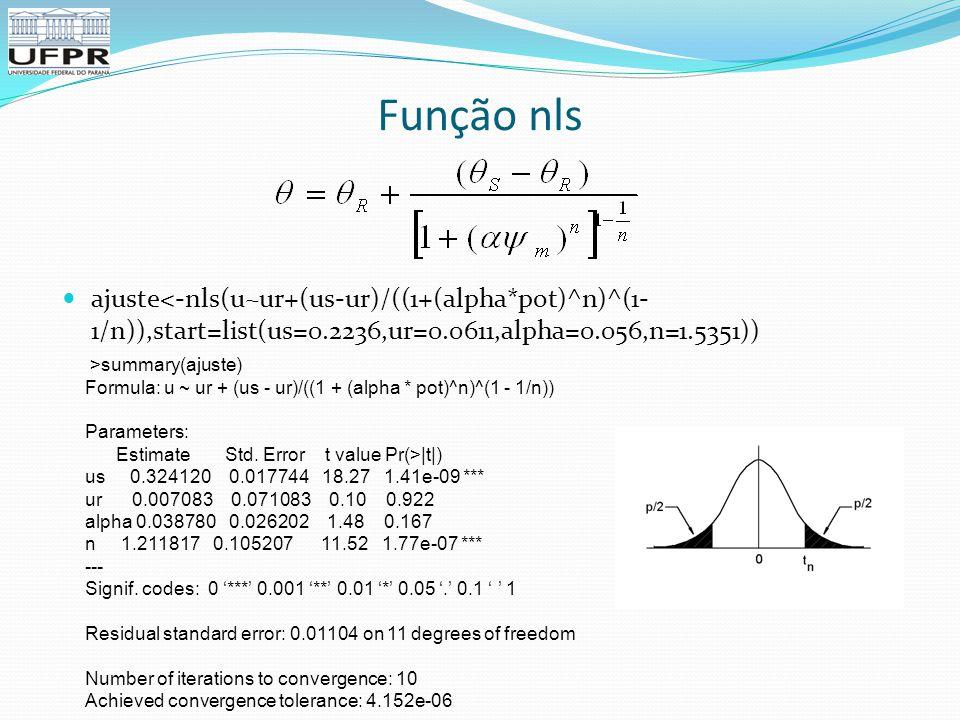 Função nls ajuste<-nls(u~ur+(us-ur)/((1+(alpha*pot)^n)^(1-1/n)),start=list(us=0.2236,ur=0.0611,alpha=0.056,n=1.5351))
