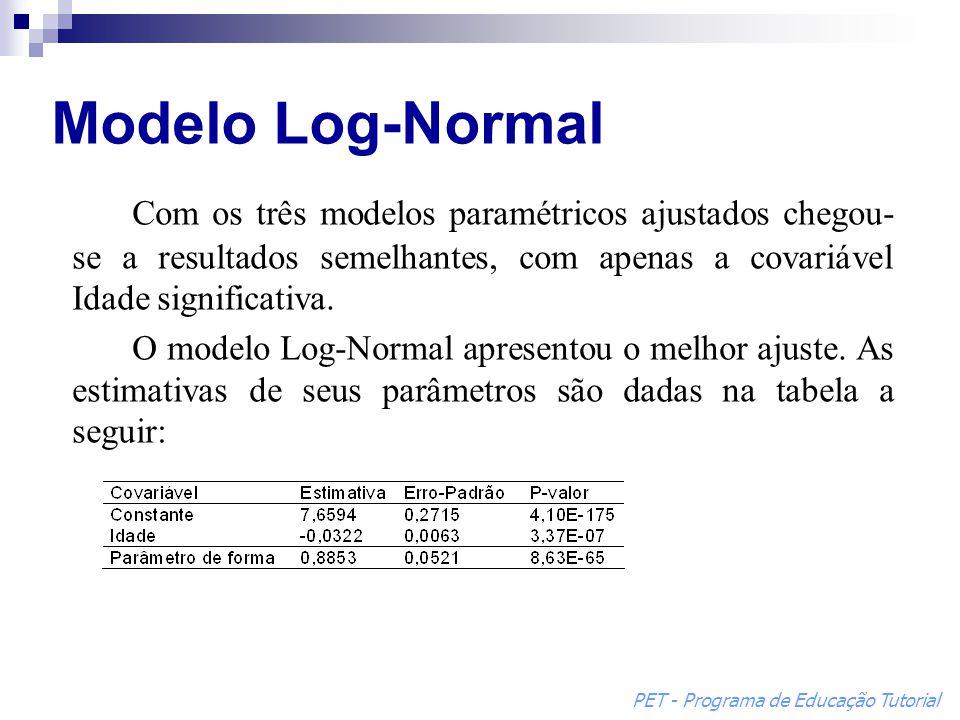Modelo Log-Normal Com os três modelos paramétricos ajustados chegou-se a resultados semelhantes, com apenas a covariável Idade significativa.