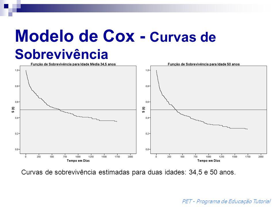 Modelo de Cox - Curvas de Sobrevivência