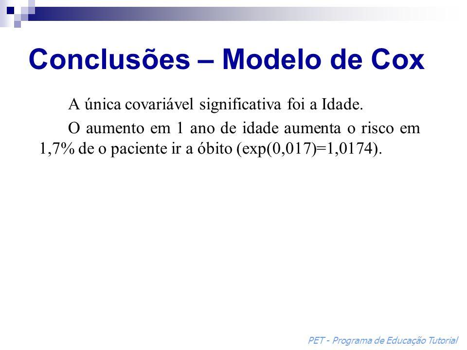 Conclusões – Modelo de Cox