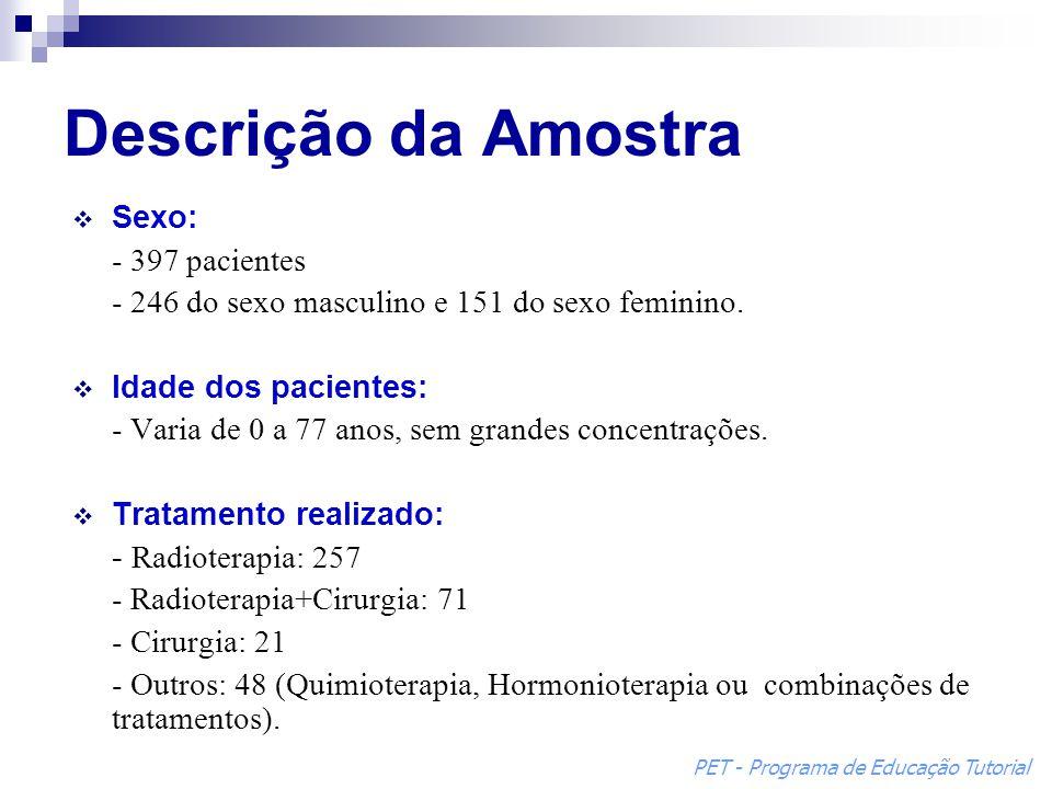 Descrição da Amostra Sexo: - 397 pacientes