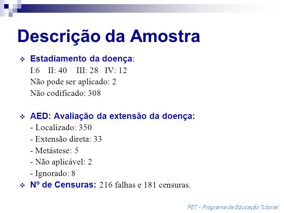 Descrição da Amostra Estadiamento da doença: I:6 II: 40 III: 28 IV: 12