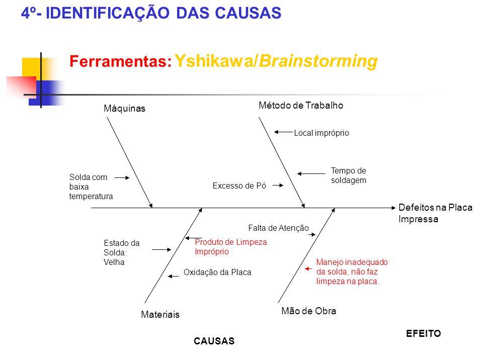4º- IDENTIFICAÇÃO DAS CAUSAS Ferramentas: Yshikawa/Brainstorming