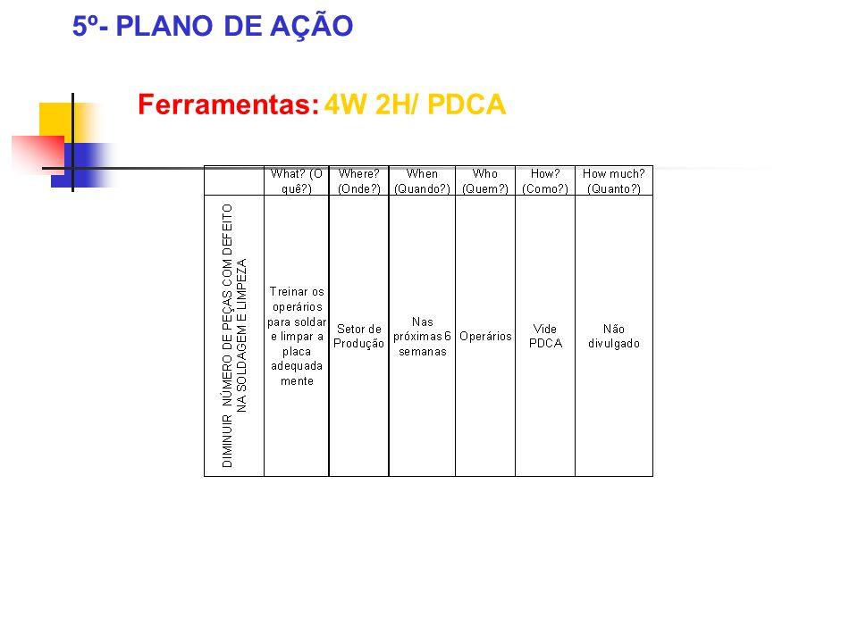 Ferramentas: 4W 2H/ PDCA 5º- PLANO DE AÇÃO