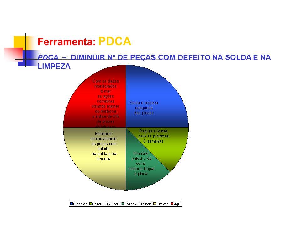 Ferramenta: PDCA PDCA – DIMINUIR Nº DE PEÇAS COM DEFEITO NA SOLDA E NA LIMPEZA
