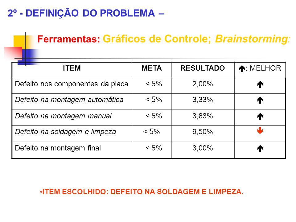 2º - DEFINIÇÃO DO PROBLEMA –