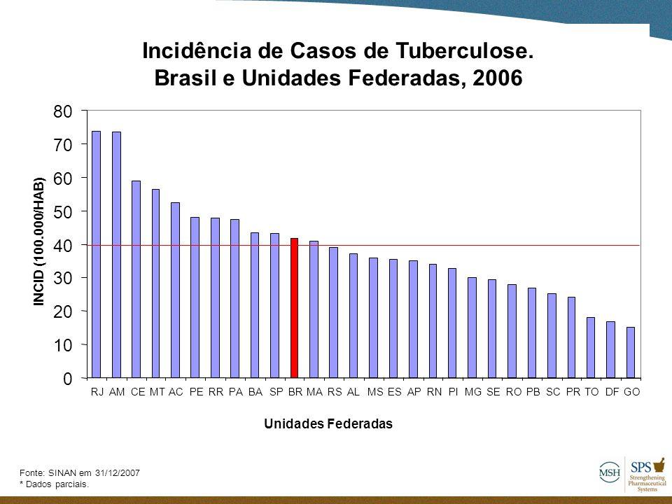 Brasil e Unidades Federadas, 2006