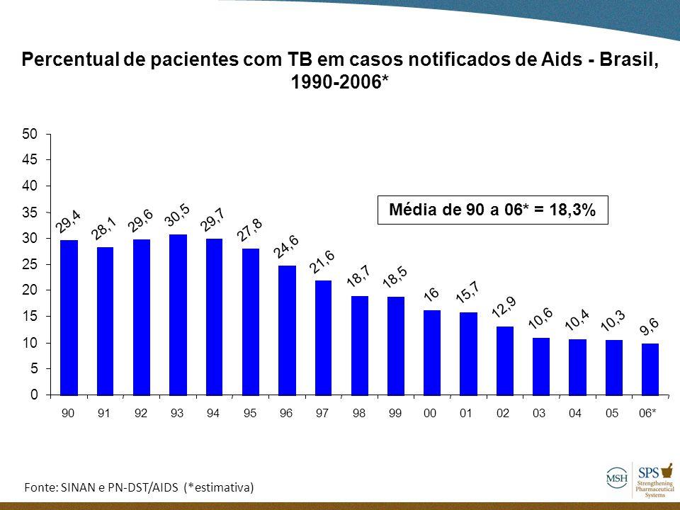 Percentual de pacientes com TB em casos notificados de Aids - Brasil, 1990-2006*