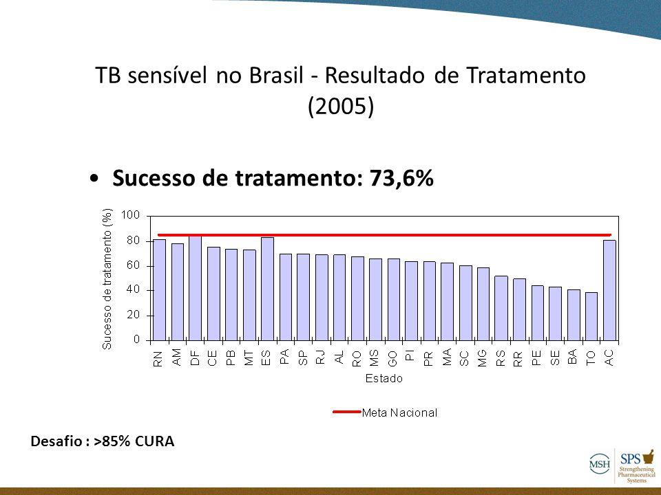 TB sensível no Brasil - Resultado de Tratamento (2005)
