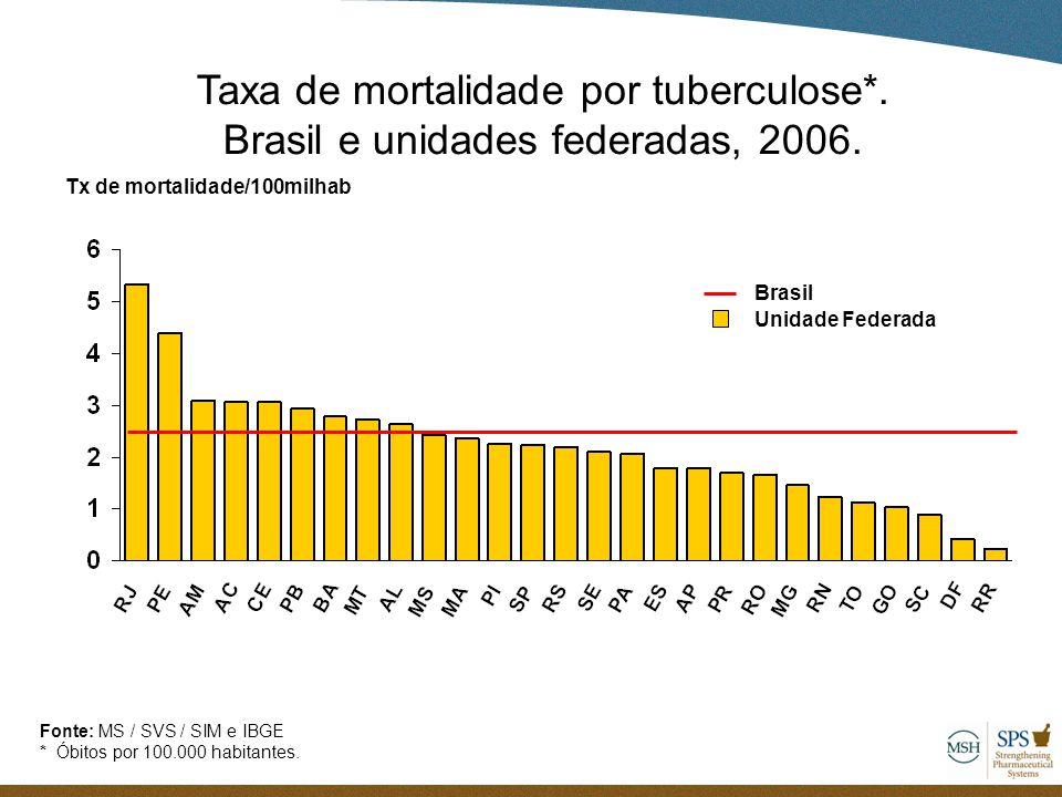 Tx de mortalidade/100milhab