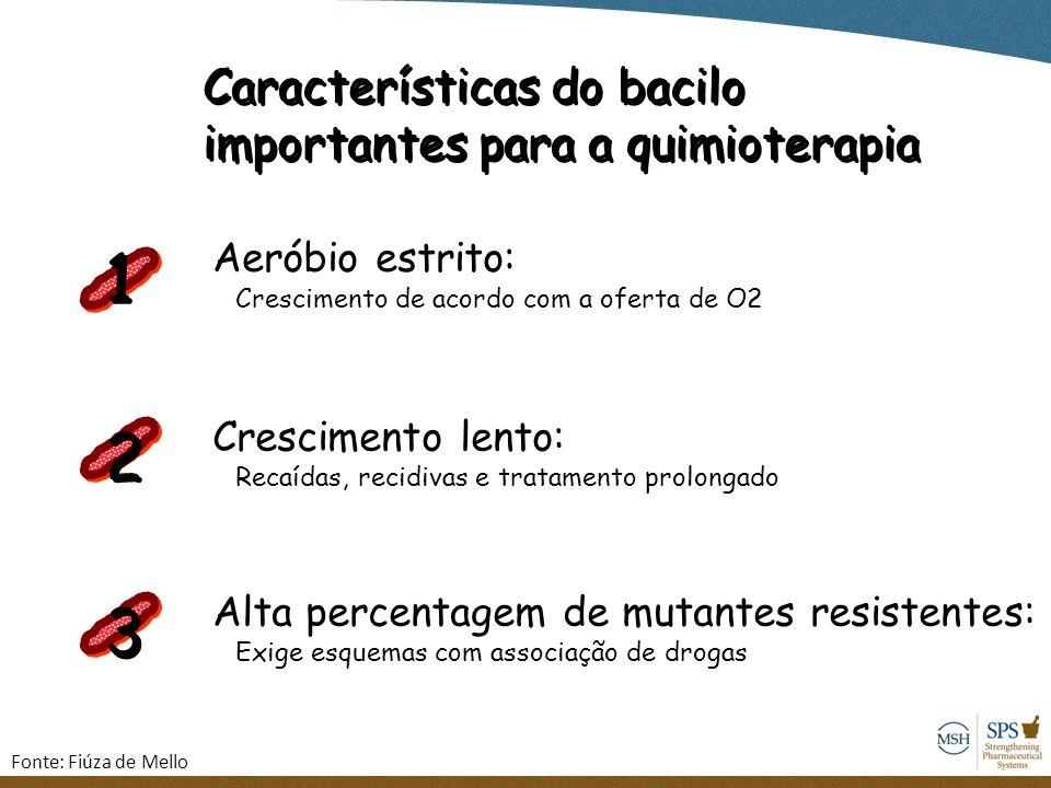 1 2 3 Características do bacilo importantes para a quimioterapia