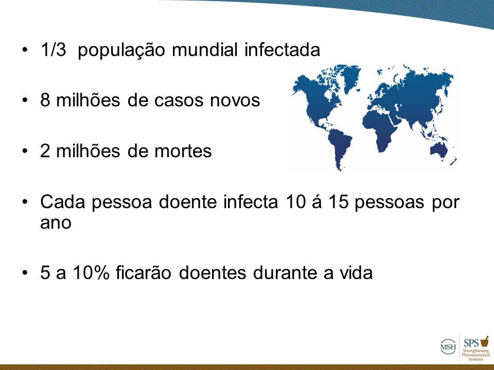 1/3 população mundial infectada