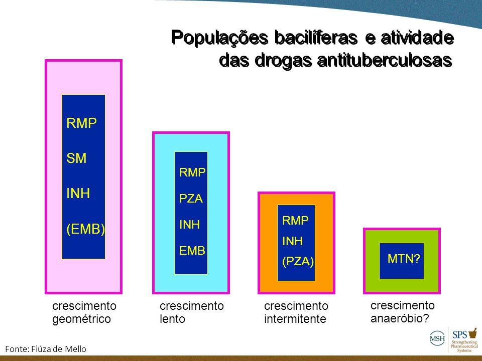 Populações bacilíferas e atividade das drogas antituberculosas