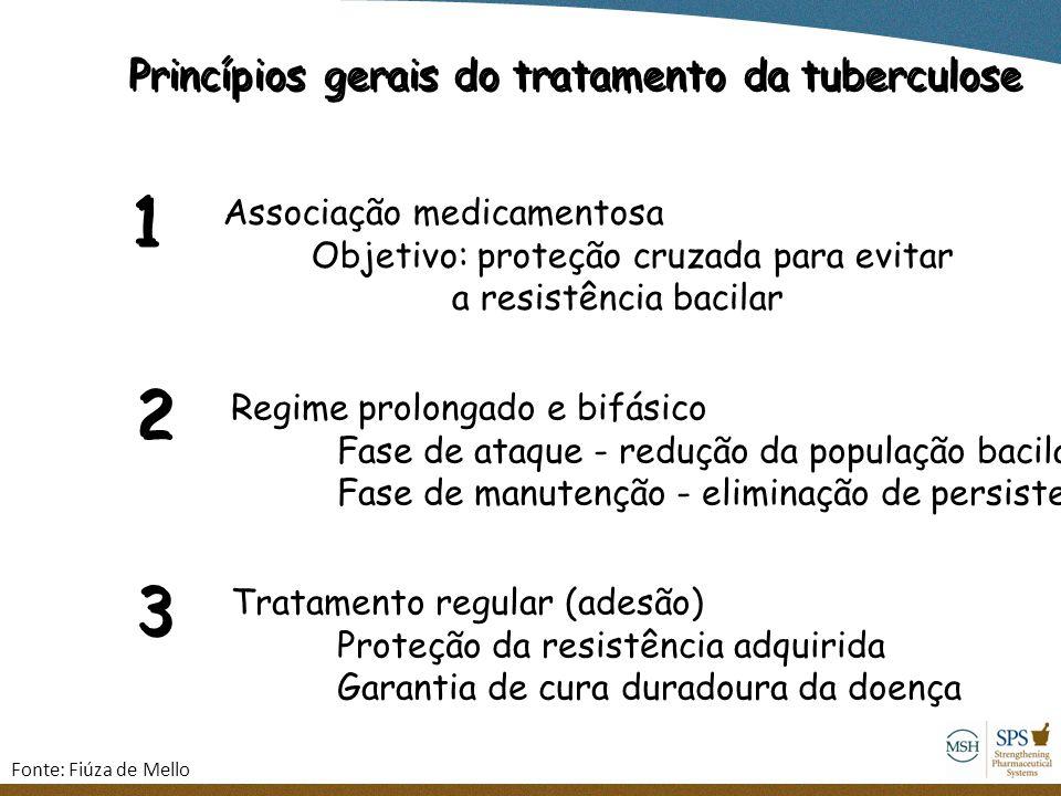 1 2 3 Princípios gerais do tratamento da tuberculose