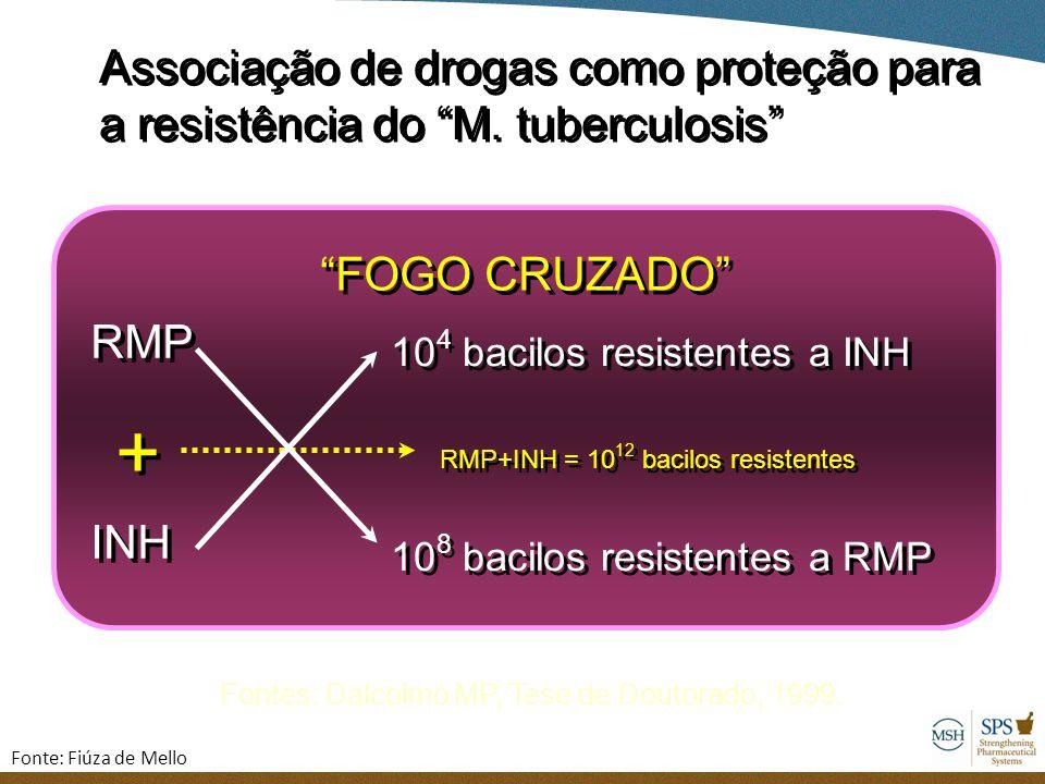 + Associação de drogas como proteção para