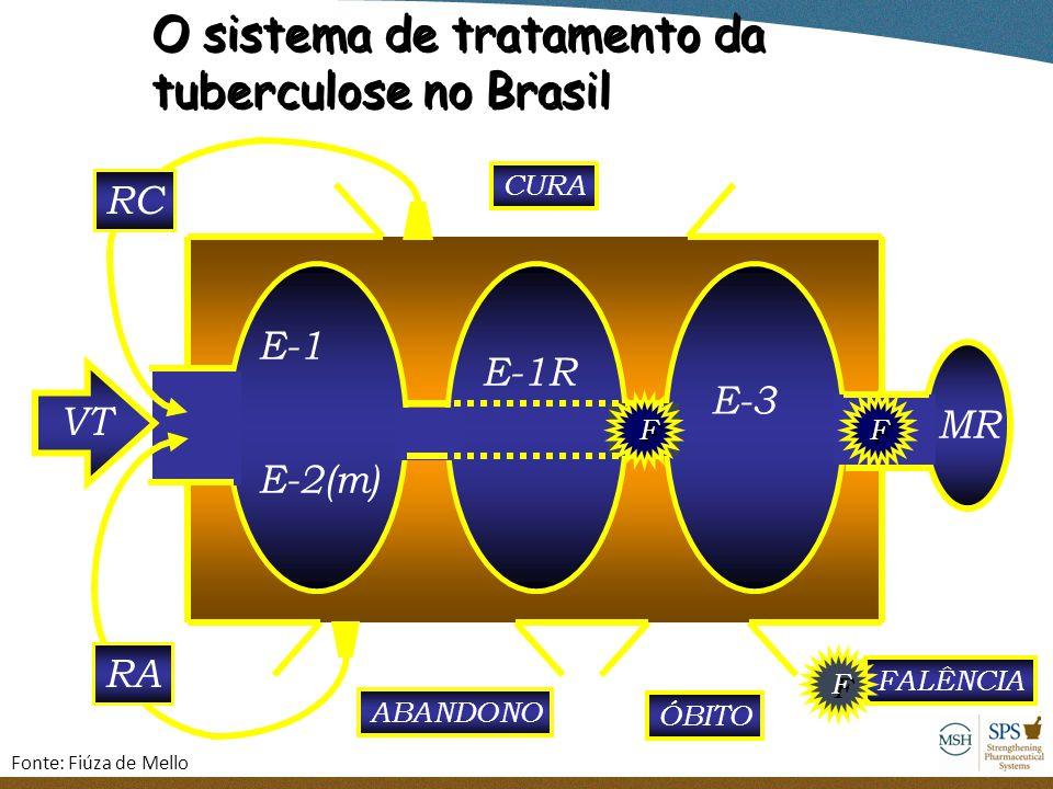 O sistema de tratamento da tuberculose no Brasil