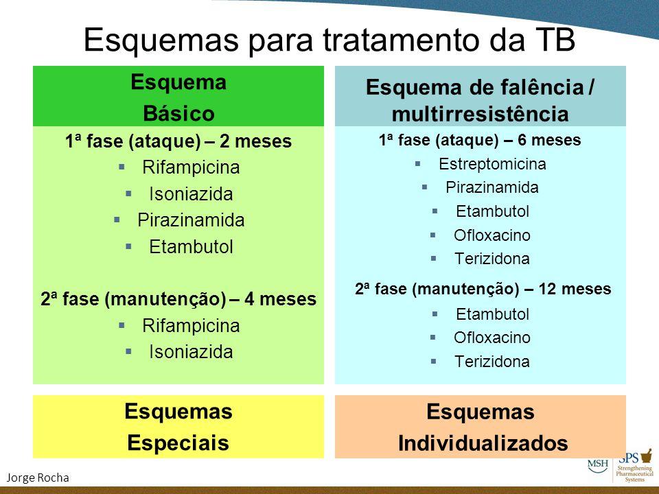 Esquemas para tratamento da TB