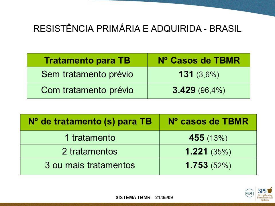 Nº de tratamento (s) para TB