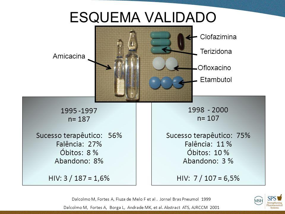 ESQUEMA VALIDADO 1995 -1997 1998 - 2000 n= 187 n= 107