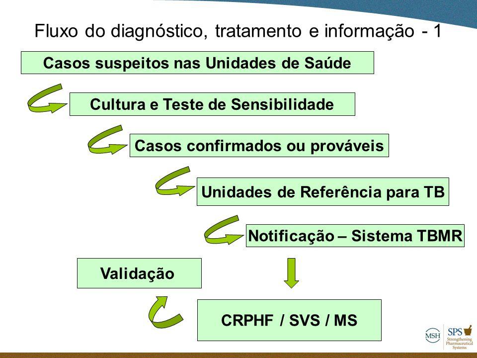 Fluxo do diagnóstico, tratamento e informação - 1