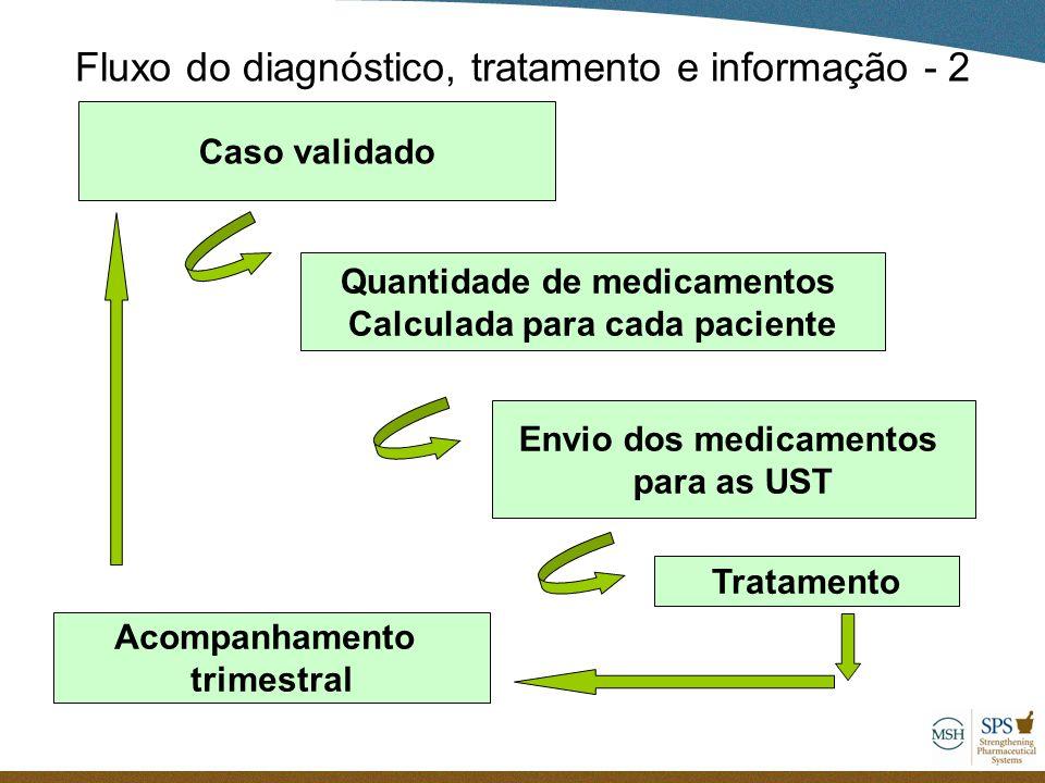 Fluxo do diagnóstico, tratamento e informação - 2