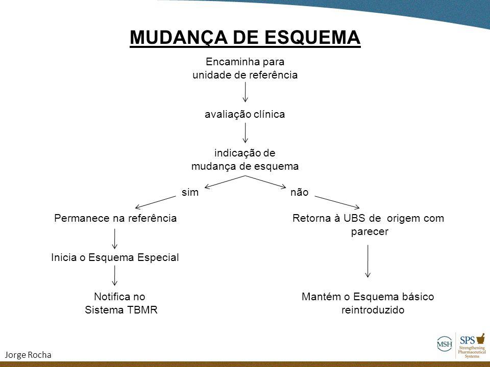 MUDANÇA DE ESQUEMA Encaminha para unidade de referência