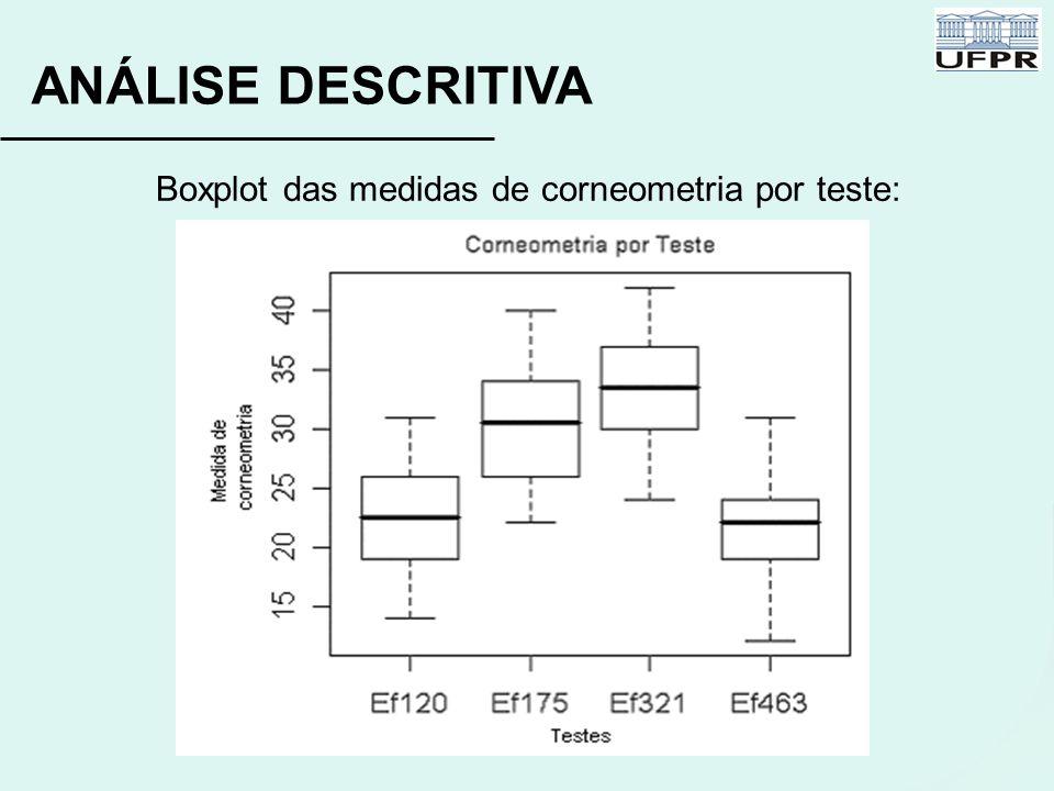 ANÁLISE DESCRITIVA Boxplot das medidas de corneometria por teste: