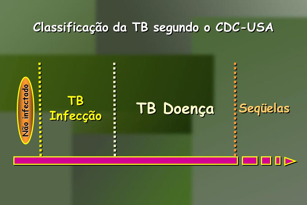 Classificação da TB segundo o CDC-USA