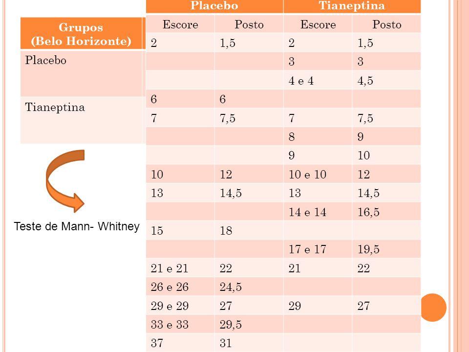 Placebo Tianeptina. Escore. Posto. 2. 1,5. 3. 4 e 4. 4,5. 6. 7. 7,5. 8. 9. 10. 12. 10 e 10.