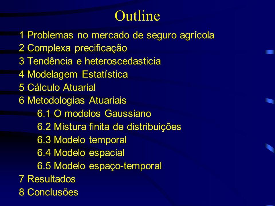 Outline 1 Problemas no mercado de seguro agrícola