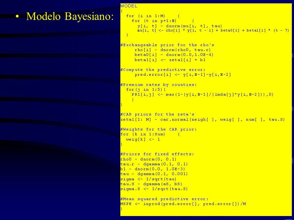 Modelo Bayesiano: Copyright Vitor Ozaki 2006