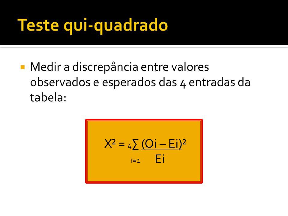 Teste qui-quadrado Medir a discrepância entre valores observados e esperados das 4 entradas da tabela: