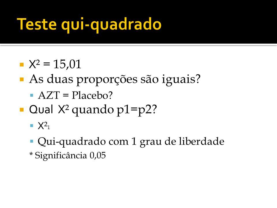 Teste qui-quadrado X² = 15,01 As duas proporções são iguais