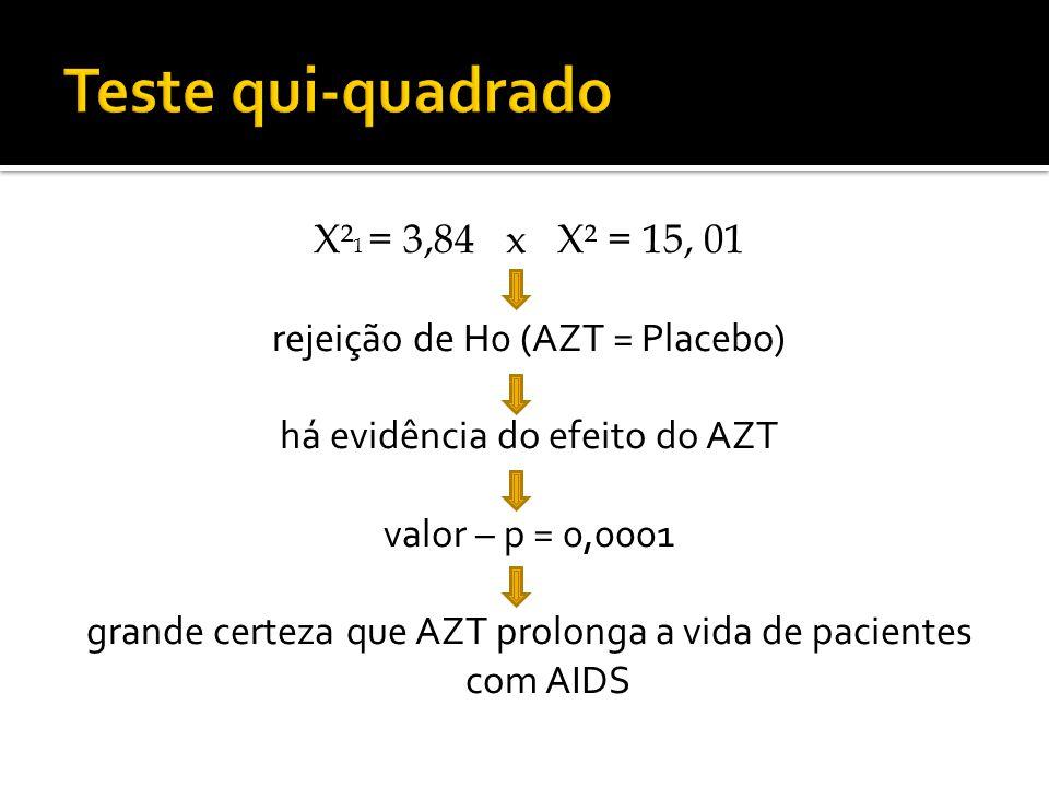 Teste qui-quadrado X²1 = 3,84 x X² = 15, 01