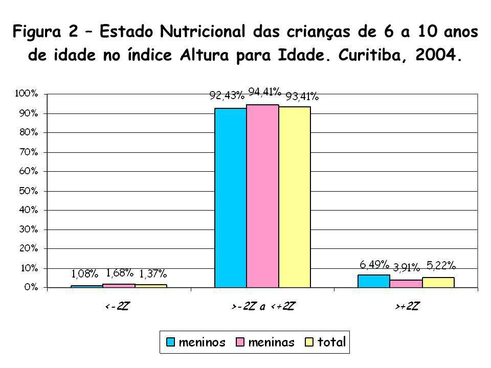 Figura 2 – Estado Nutricional das crianças de 6 a 10 anos de idade no índice Altura para Idade.