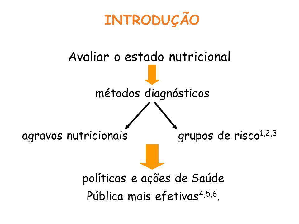 INTRODUÇÃO Avaliar o estado nutricional métodos diagnósticos