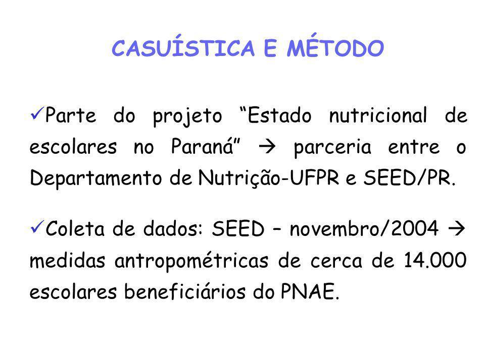 CASUÍSTICA E MÉTODO Parte do projeto Estado nutricional de escolares no Paraná  parceria entre o Departamento de Nutrição-UFPR e SEED/PR.