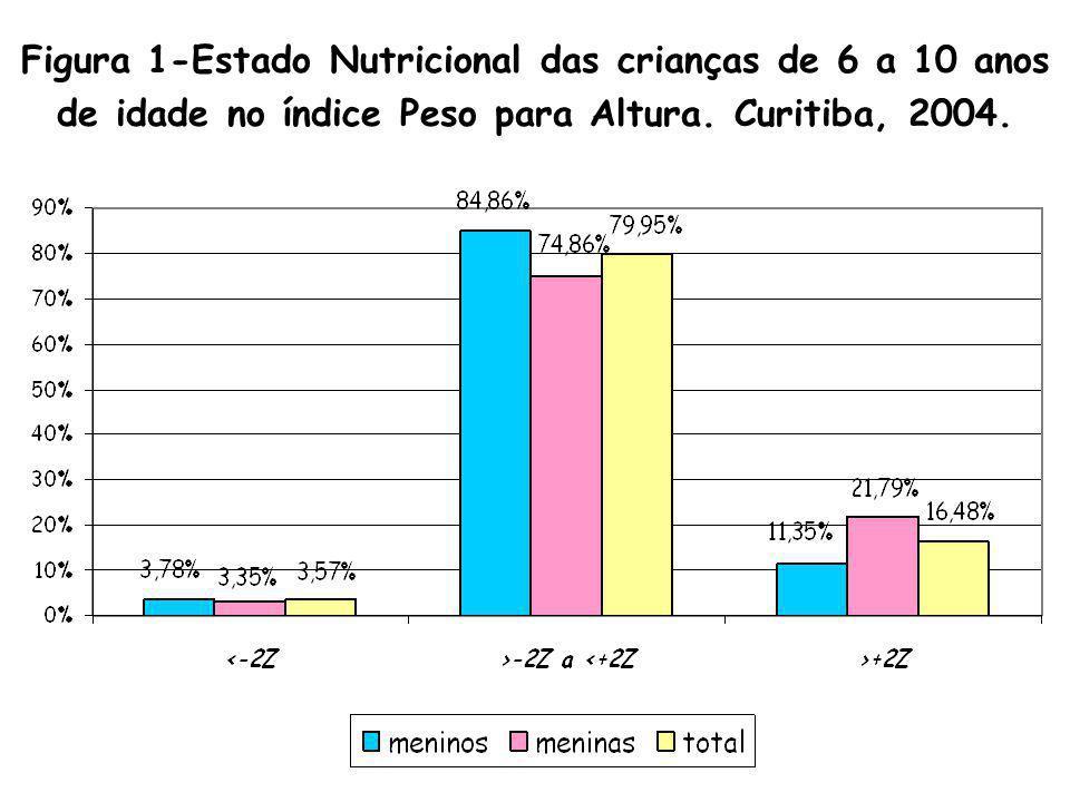 Figura 1-Estado Nutricional das crianças de 6 a 10 anos de idade no índice Peso para Altura.