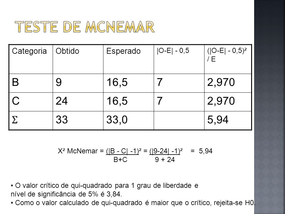 Teste de McNemar B 9 16,5 7 2,970 C 24 Ʃ 33 33,0 5,94 Categoria Obtido