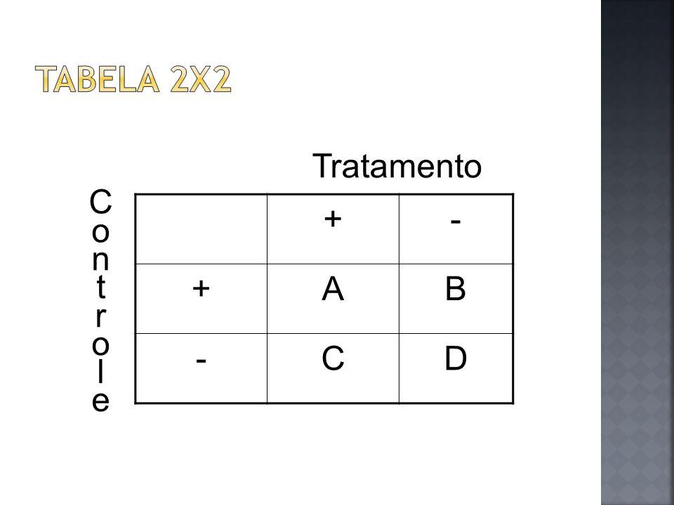 Tabela 2x2 Tratamento C o n t r l e + - A B C D