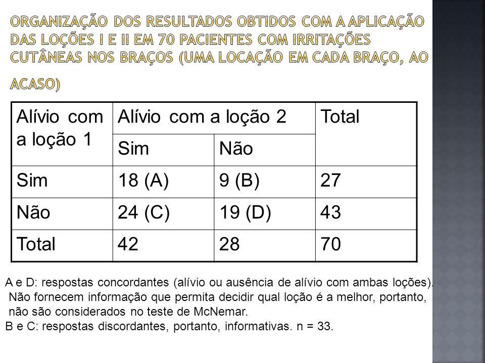 Alívio com a loção 1 Alívio com a loção 2 Total Sim Não 18 (A) 9 (B)